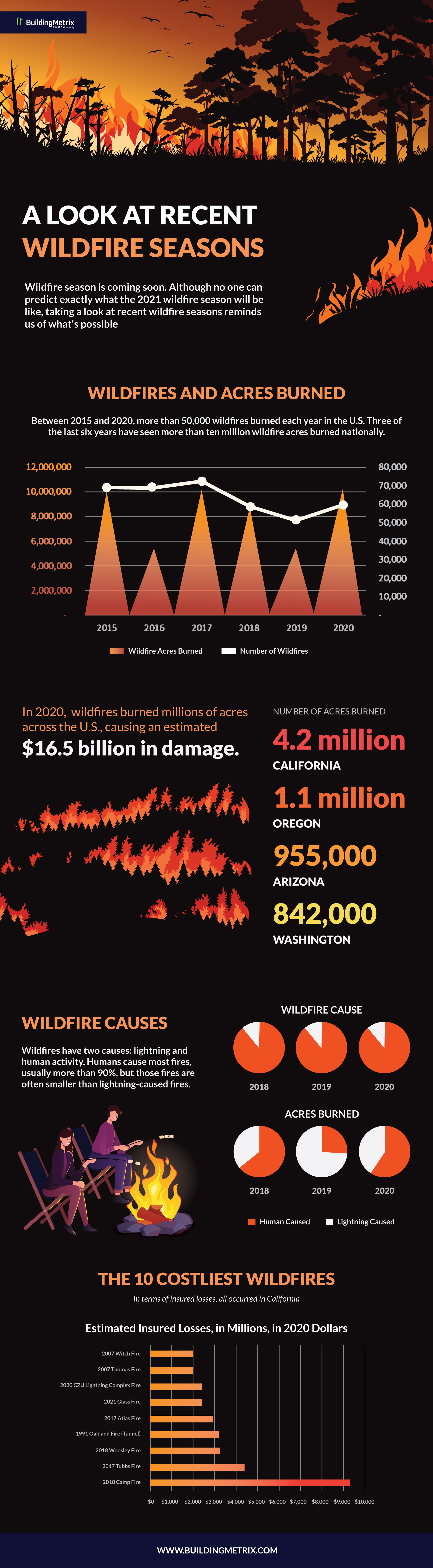 Infographic: a look at recent wildfire seasons