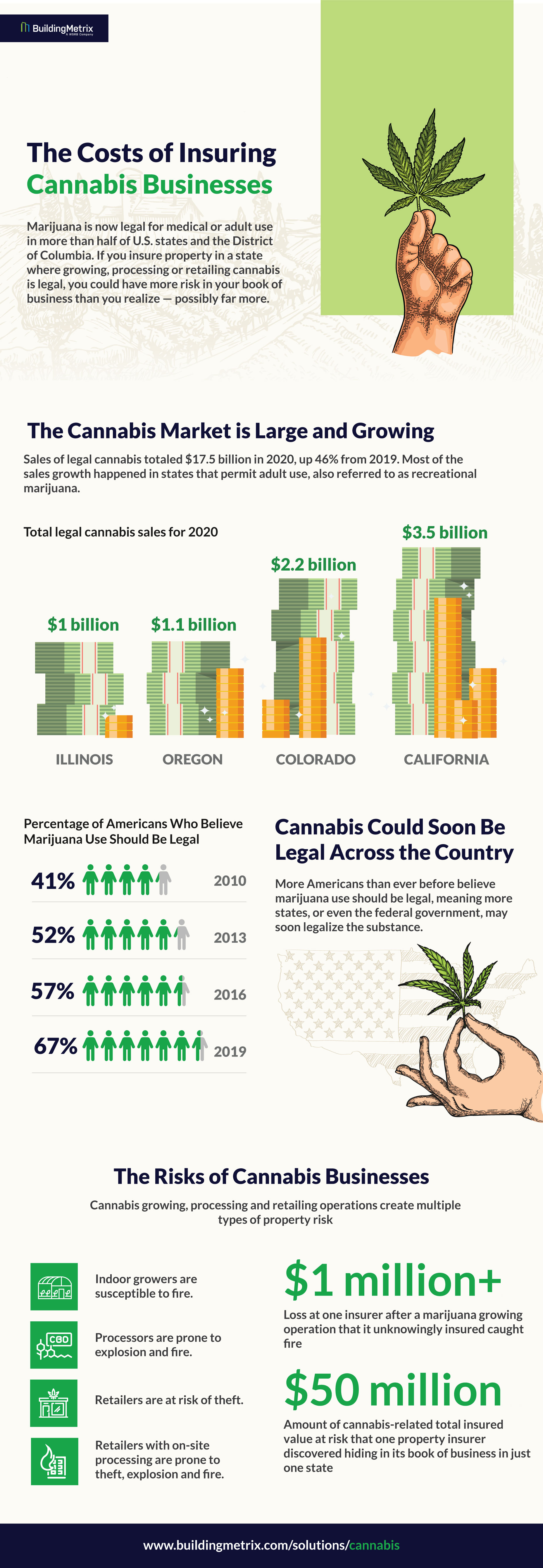Infographic: The Costs of Insuring Cannabis Businesses